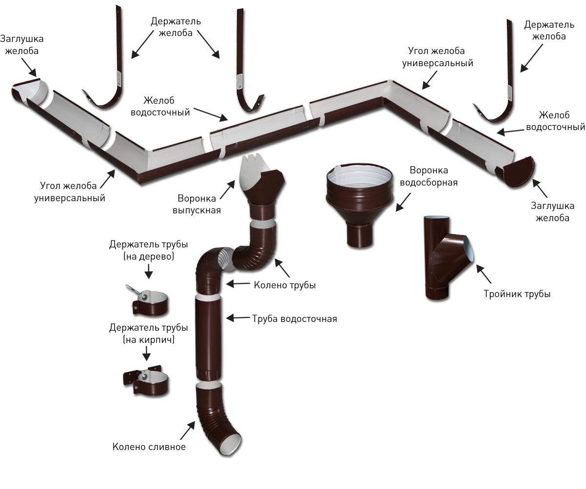 Водосточная система из пластиковых труб своими руками